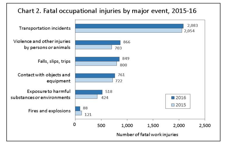Gráfica de los accidentes de trabajo de la Oficina de Estadísticas Laborales